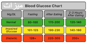 ما هي النسبة الطبيعية لسكر الدم